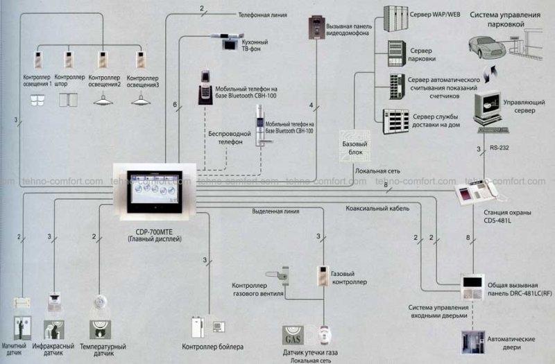 Схема подключения Commax CDP-